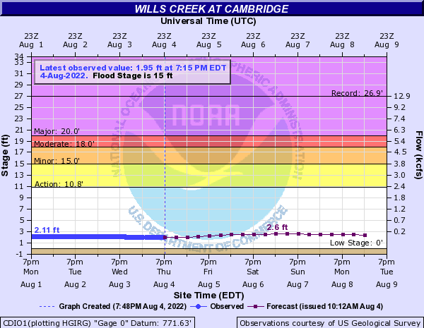 Wills Creek at Cambridge