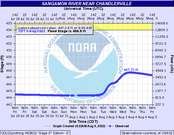 Sangamon River near Chandlerville