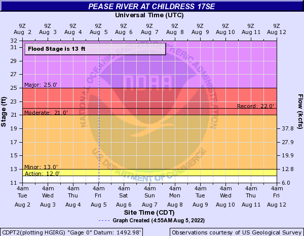 Pease River at Childress 17SE