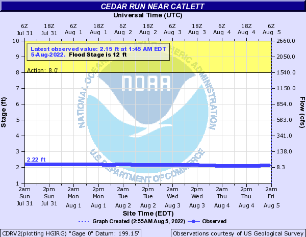 Cedar Run near Catlett