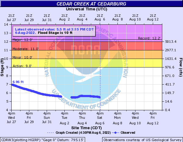 Cedar Creek at Cedarburg
