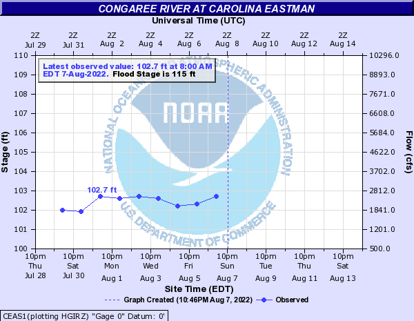Congaree River at Carolina Eastman