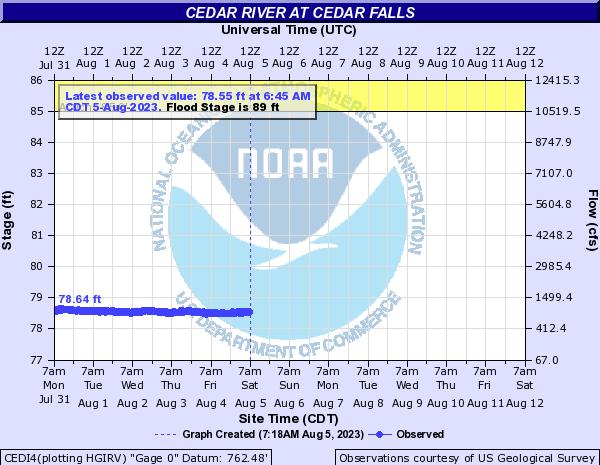 Cedar River at Cedar Falls