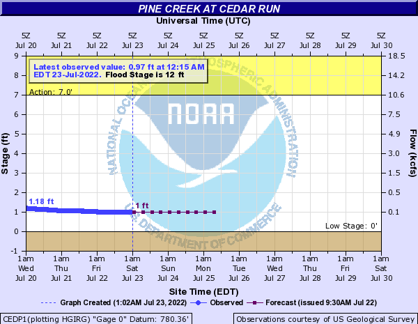 Pine Creek at Cedar Run