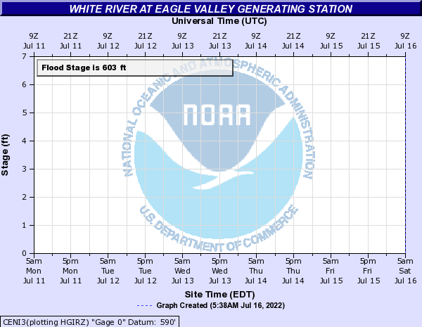 White River at Eagle Valley Power Plant