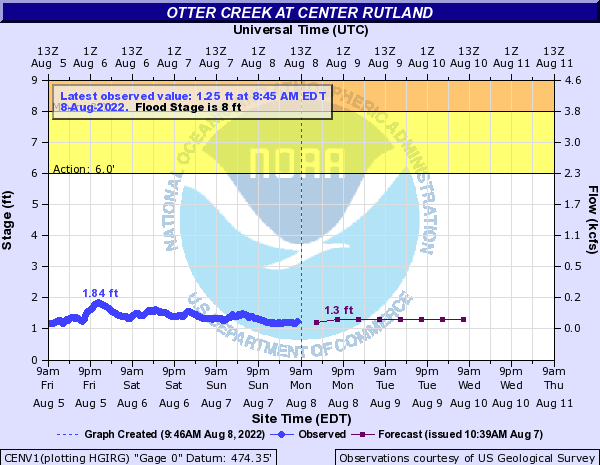 Otter Creek at Center Rutland