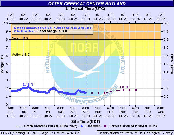 Forecast Hydrograph for CENV1