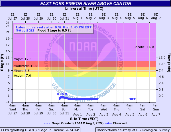 East Fork Pigeon River above Canton