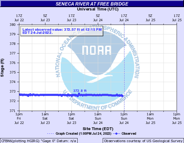 Seneca River at Free Bridge