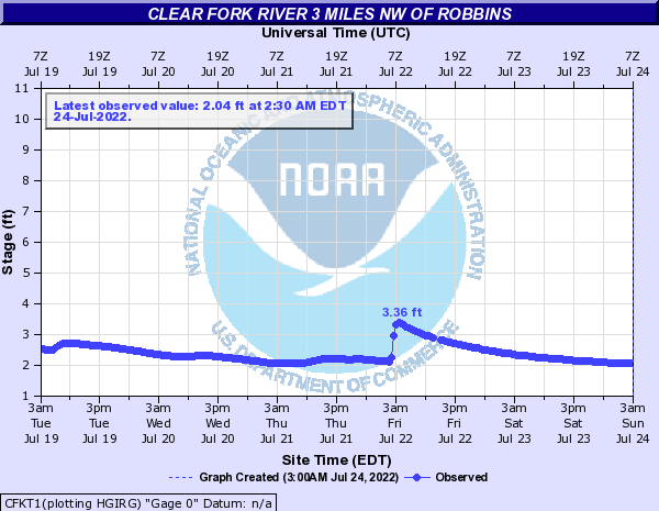 Clear Fork River 3 miles NW of Robbins