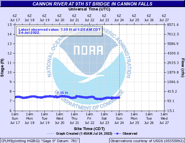 Cannon River at 9th St Bridge in Cannon Falls