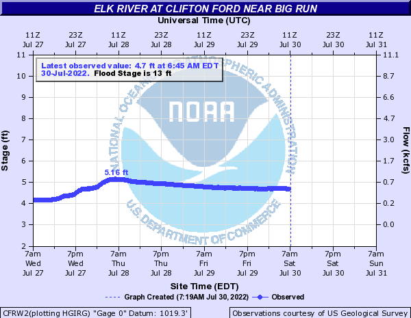 Elk River at Clifton Ford near Big Run