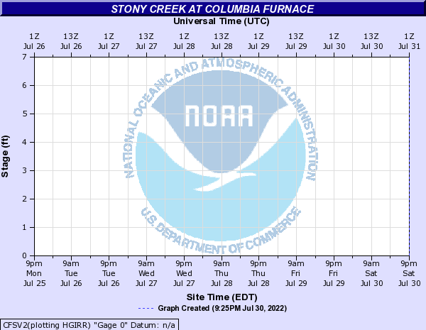 Stony Creek at Columbia Furnace