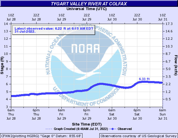 Tygart Valley River at Colfax