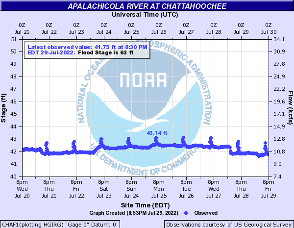 River level of Apalachicola River at Chattahoochee (below Lake Seminole Dam)