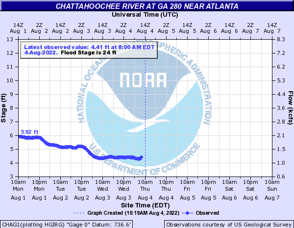 Chattahoochee River at Atlanta South Cobb Drive
