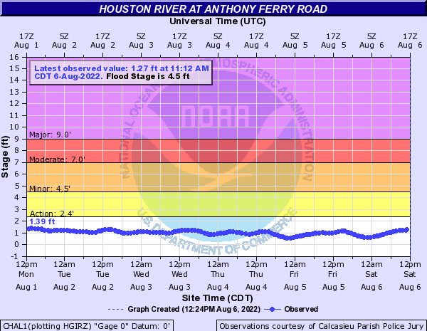 Houston River at Anthony Ferry Road