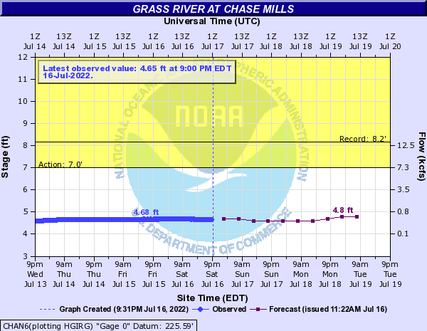 Forecast Hydrograph for CHAN6