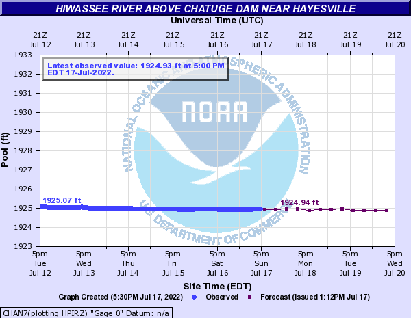Hiwassee River above Chatuge Dam near Hayesville