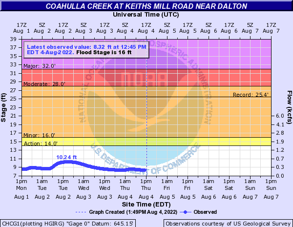 Coahulla Creek at Keiths Mill