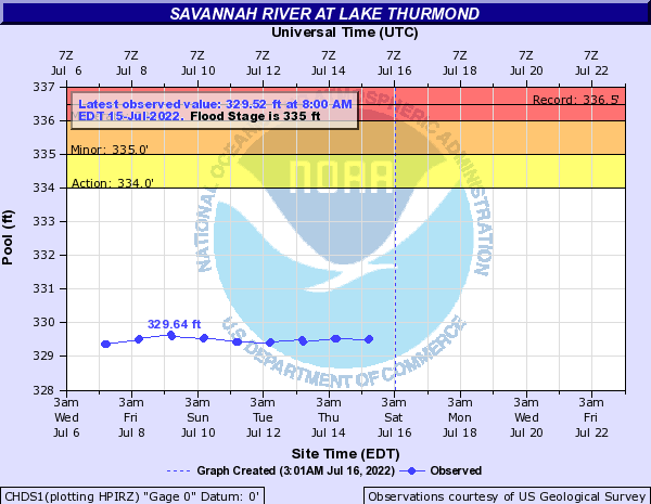 Savannah River at Lake Thurmond