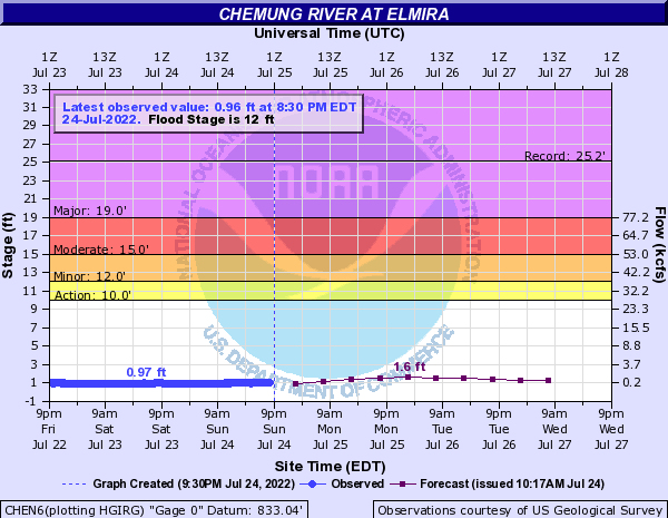 Chemung River at Elmira