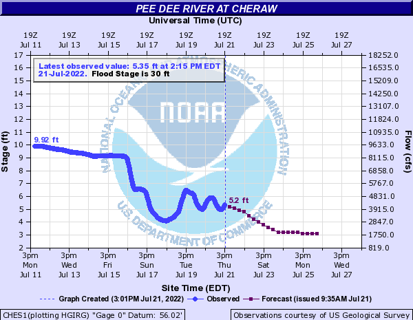 Pee Dee River at Cheraw