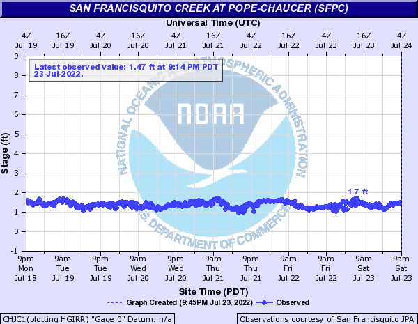 San Francisquito Creek at Pope-Chaucer (SFPC)