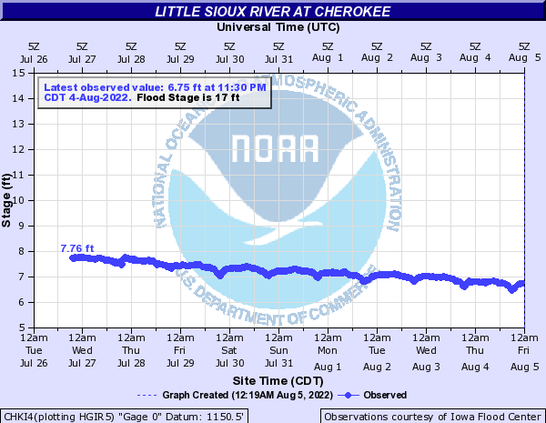 Little Sioux River at Cherokee