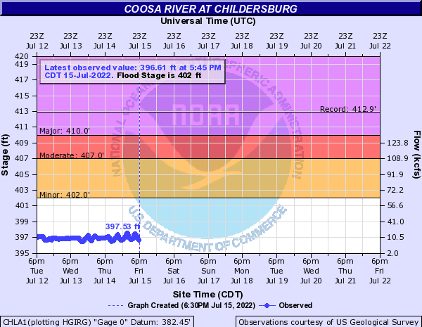 Coosa River at Childersburg