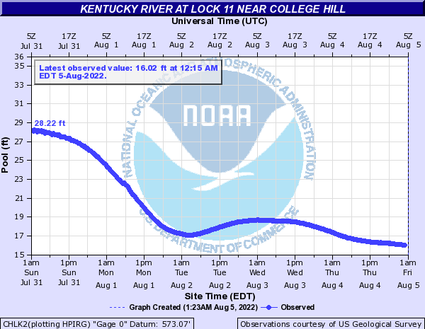 Kentucky River at Lock 11 near College Hill