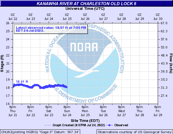 Kanawha River at CHARLESTON OLD LOCK 6