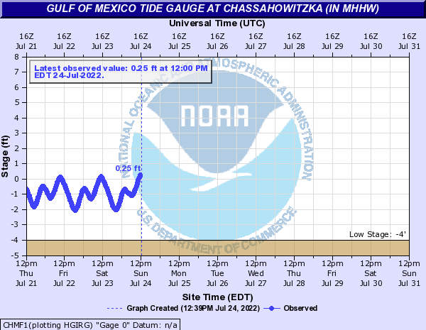 Gulf of Mexico Tide Gauge at Chassahowitzka (in MHHW)