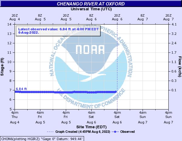 Chenango River at Oxford