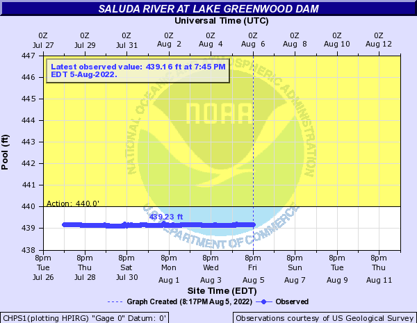 Saluda River at Lake Greenwood Dam