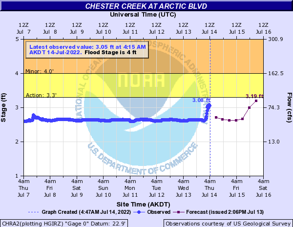 Chester Creek at Arctic Blvd