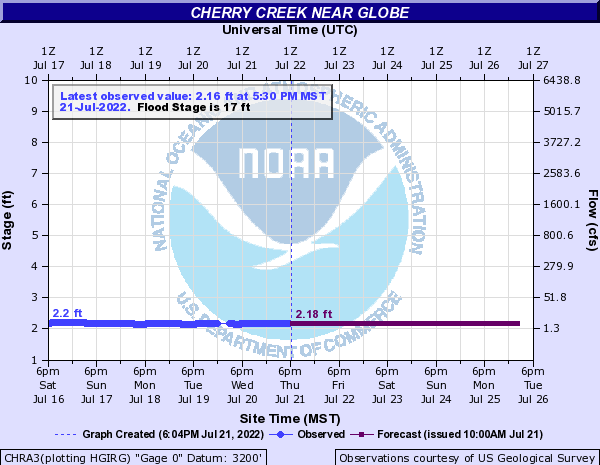 Cherry Creek near Globe