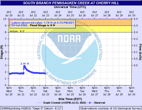 South Branch Pennsauken Creek at Cherry Hill