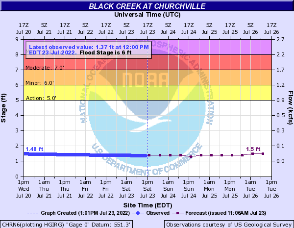 Black Creek at Churchville