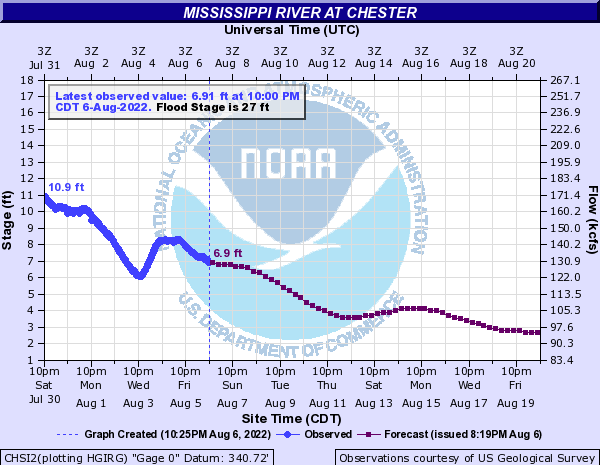 Mississippi River at Chester