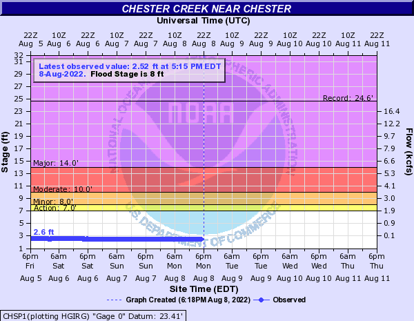 Chester Creek near Chester
