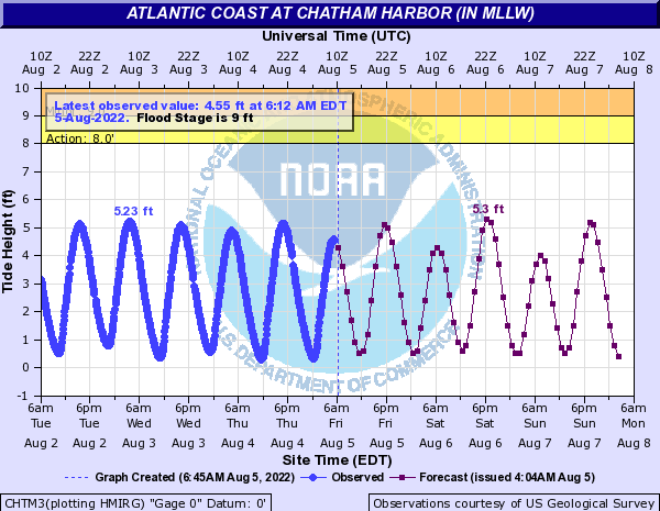 Atlantic Coast at Chatham Harbor (IN MLLW)