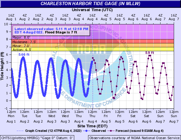 Charleston Harbor tide observation