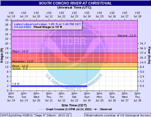South Concho River at Christoval