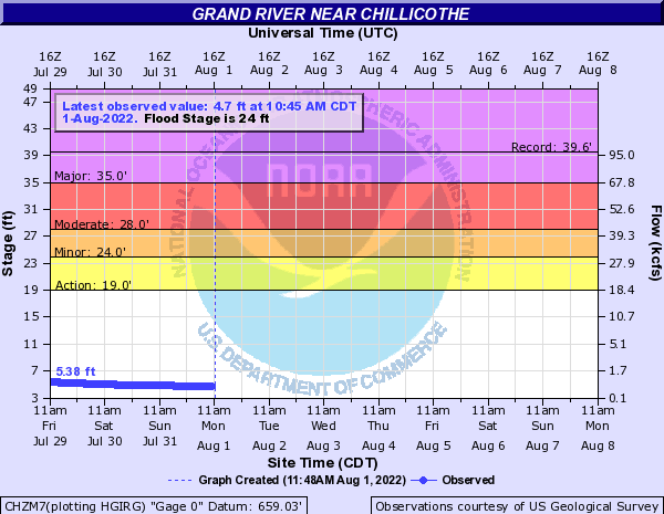 Grand River near Chillicothe