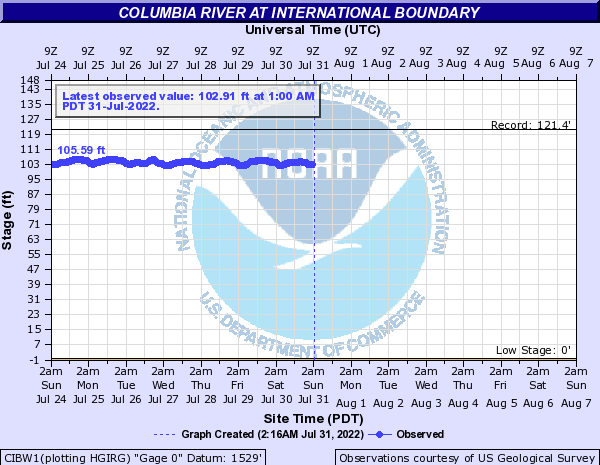 Columbia River at International Boundary