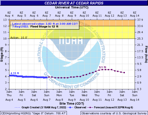 National weather service advanced hydrologic prediction service cedar river at cedar rapids publicscrutiny Choice Image