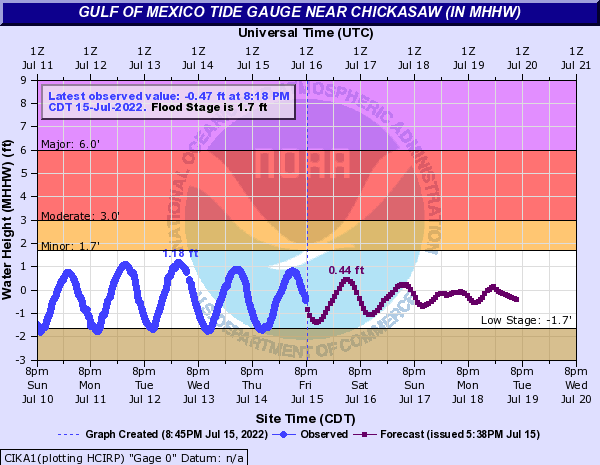 Gulf of Mexico Tide Gauge near Chickasaw (IN MHHW)