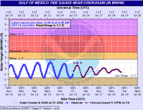 Gulf of Mexico Tide Gauge near Chickasaw