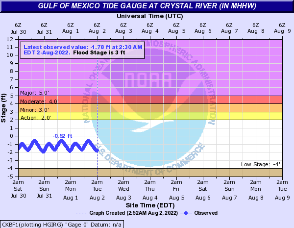 Gulf of Mexico Tide Gauge at Crystal River (in MHHW)